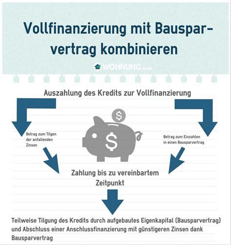 vollfinanzierung banken wohneigentum kauf ohne eigenkapital wohnung ratgeber