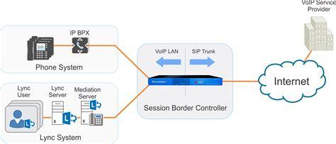session border controller visio stencil session border controller