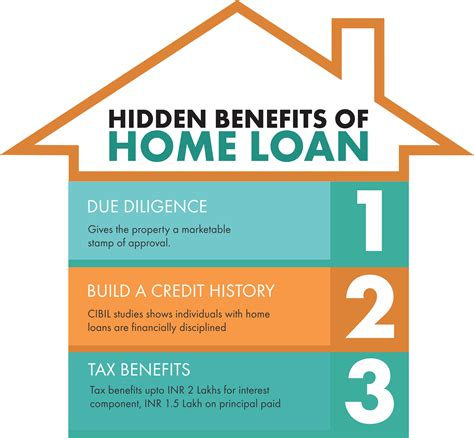 Three Other Benefits Of Home Loans The Square Times