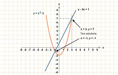 the graph of this equation will be which conic section bbc gcse bitesize solving simultaneous equations using