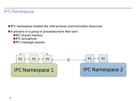 layout namespace microservices containers and docker