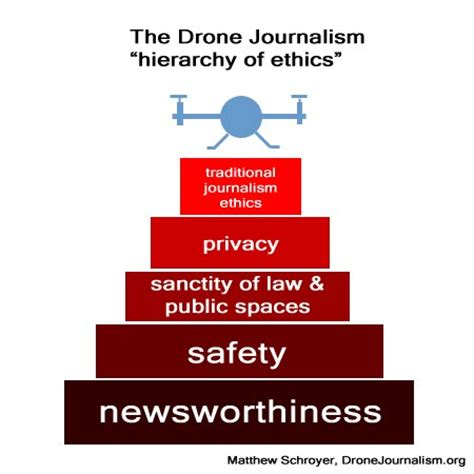 Journalism Ethics by Code Of Ethics Professional Society Of Drone Journalists