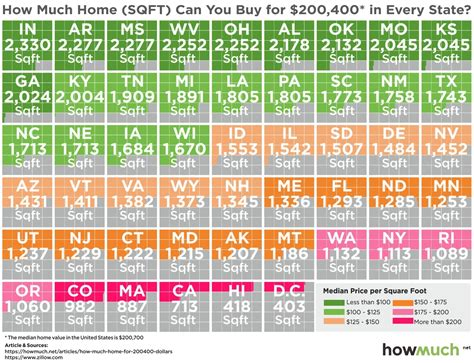 cheapest state to buy a house 100 how much would it cost to build a house how