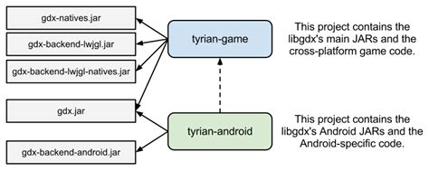 libgdx tutorial android studio steigert android development 1 libgdx tutorial