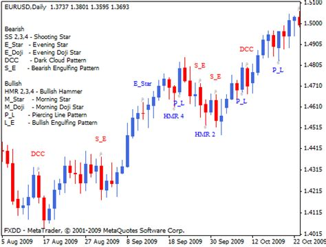 trading pattern recognition software chart pattern recognition mt4 forex indicator