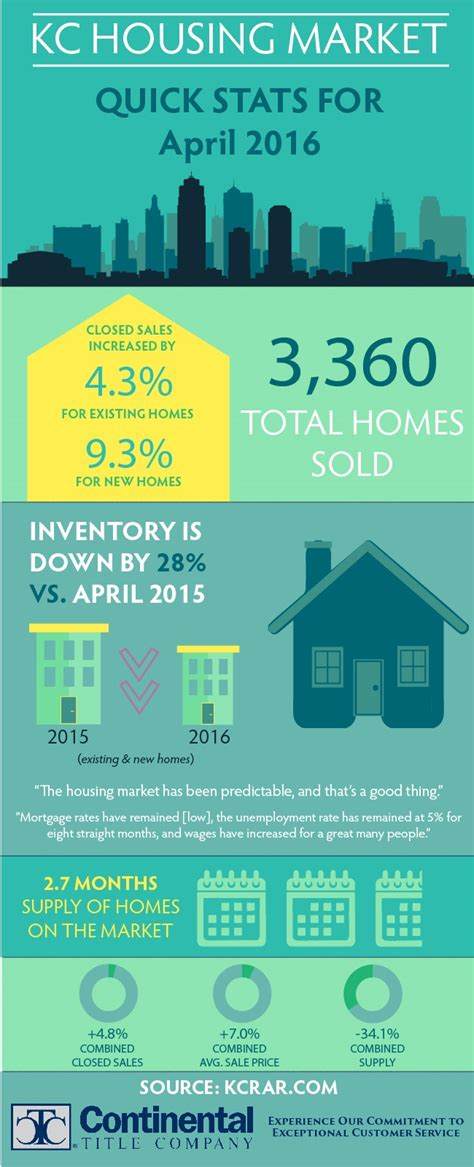 housing market statistics kansas city housing market statistics april 2016