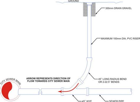 Plumbing Clean Out by Sewer Line Diagram Free Engine Image For User Manual
