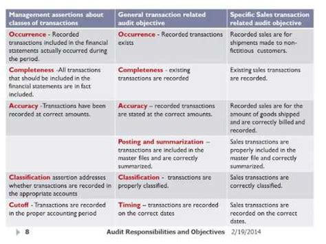 7 Auditing Assertions by 7 Auditing Management Assertions Doovi