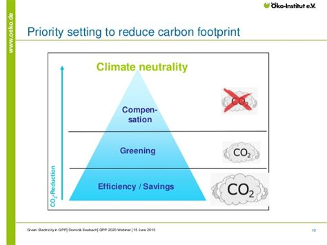 priority setter definition the special role of green electricity in green public