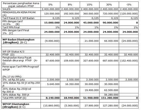 tarif ptkp terbaru 2016 tarif pph badan tahun 2016 perhitungan pph badan 2016