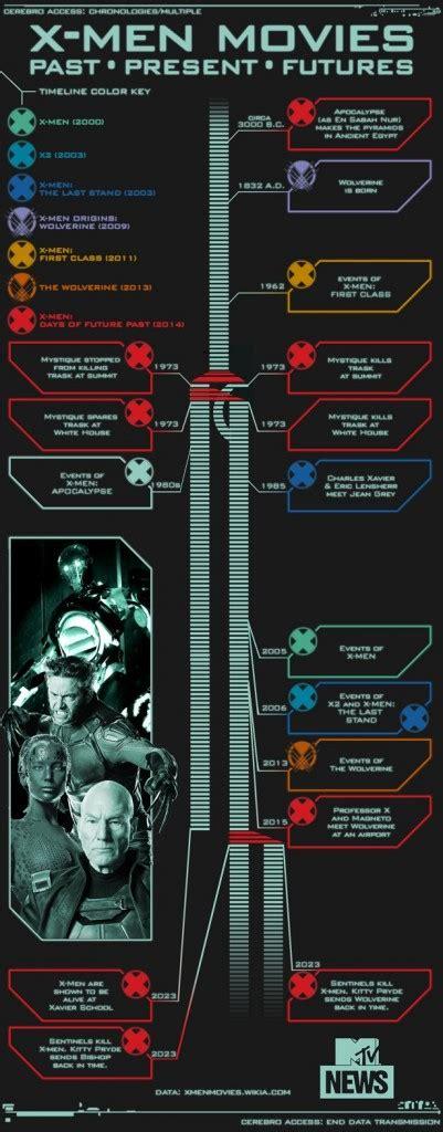 film marvel linea temporale n 227 o se perca entenda toda a cronologia dos filmes dos x
