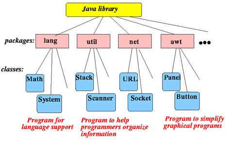 java pattern unclosed group the standard java library consists of a number of packages