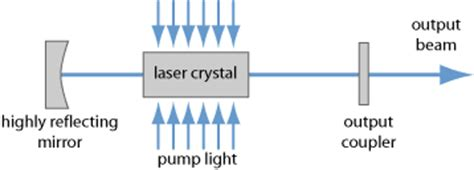 encyclopedia of laser physics and technology lasers