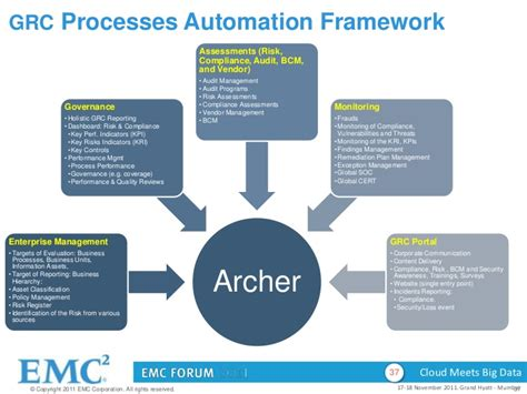 archer workflow track 2 session 5 aligning security with business kartik