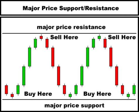 67 best trading patterns images on pinterest finance best 25 candlestick chart ideas on pinterest stock
