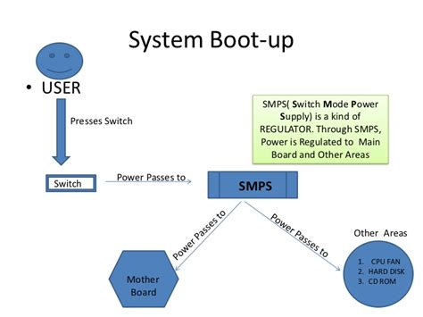 booting process of computer with diagram boot process test