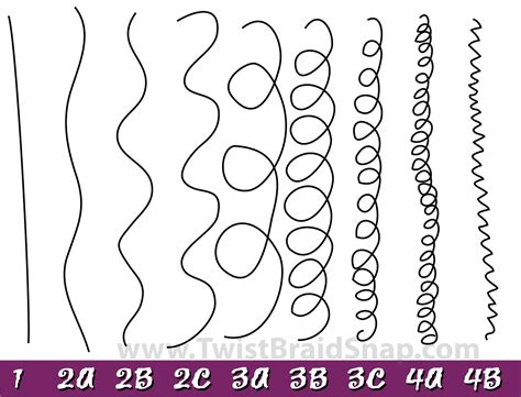 Curly Hair Types Chart by Justifying Shopaholism What Is Your Hair Type