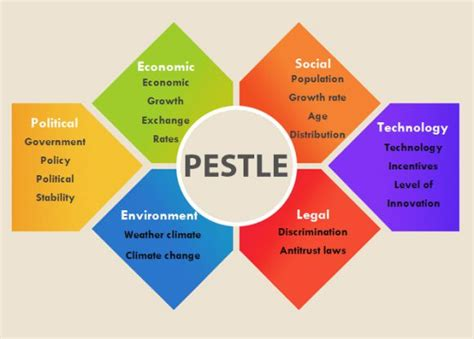 pestel analysis template word free pestle analysis templates 20 downloadable pest