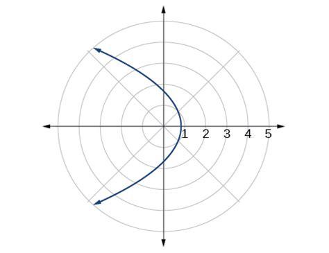conic sections polar coordinates conic sections in polar coordinates 183 precalculus