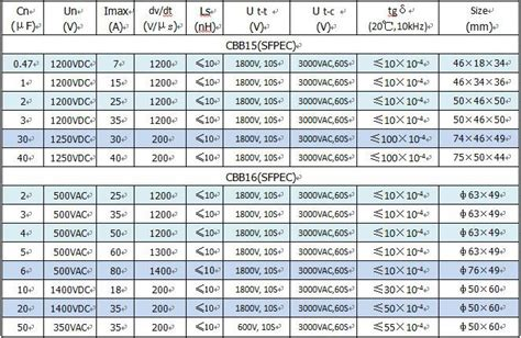 capacitor esr specifications welding inverter capacitor from anhui safe electronics co ltd china