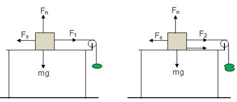 static friction examples | www.pixshark.com images