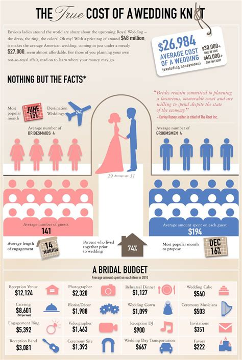 How Much Does A Wedding Cost In The Philippines For 2016 by Wedding Cost Breakdown On