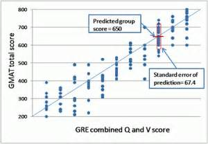 Ets Mba Test Scores by Gmat Vs Gre Gmac Strikes Back Veritas Prep