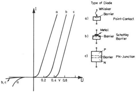 schottky diode uhf schottky diode kennzeichnung 25 images me 223 reflektometer f 252 r vhf und uhf mit z 50 ohm