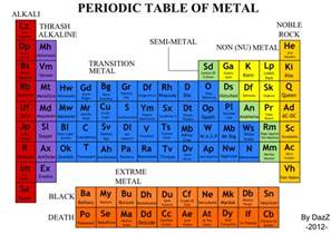 metals on periodic table search results calendar 2015