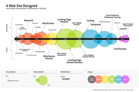 make a web diagram timeline design inspiration on timeline