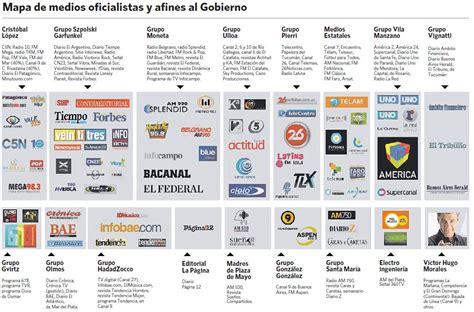 Grupo Argentina Intentan Crear Monopolio K De Los Medios Taringa