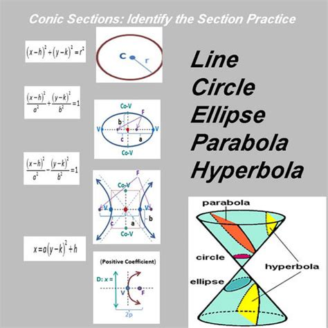 purple math conic sections conic sections identify the conic section practice by