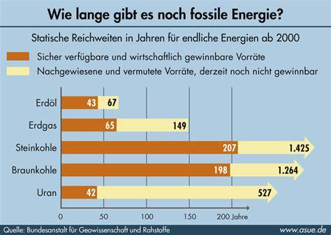 wann sind die herbstferien in nrw versorgungssicherheit der energietr 228 ger 2005 asue