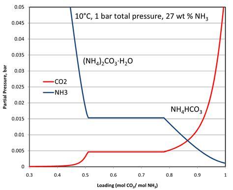 ammonia phase diagram ammonia phase diagram of gas 28 wiring diagram images