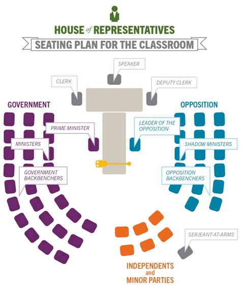 house of representatives seating plan matters of importance house of representatives