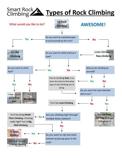 kinds of flowchart types of rock climbing smart rock climbing