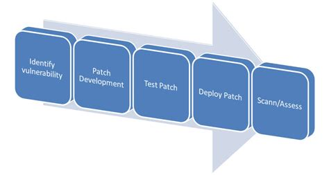 What Is Patch Management Policy Free Software And Shareware Letitbittag Patch And Vulnerability Management Plan Template