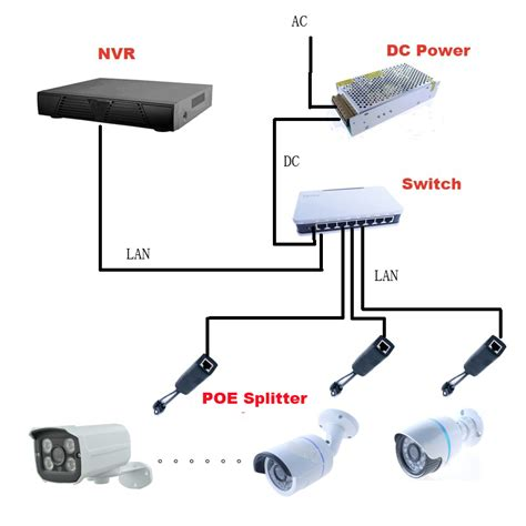 Paket Poe 8 Ports Power Supply 24v 5a 1 poe power kits for ip cctv cameras 1 switch 6 splitter