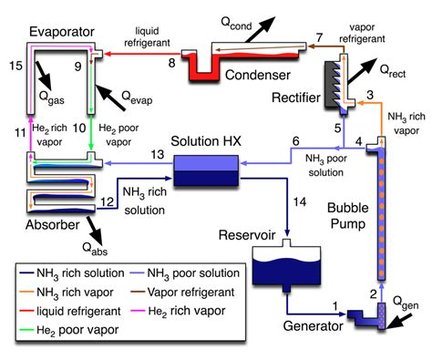 simple refrigeration cycle diagram refrigeration basic refrigeration schematic