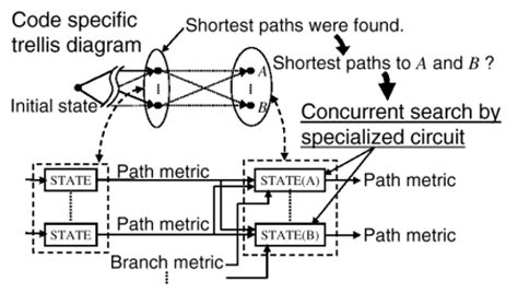 coding shortest path solving problems using reconfigurable computing