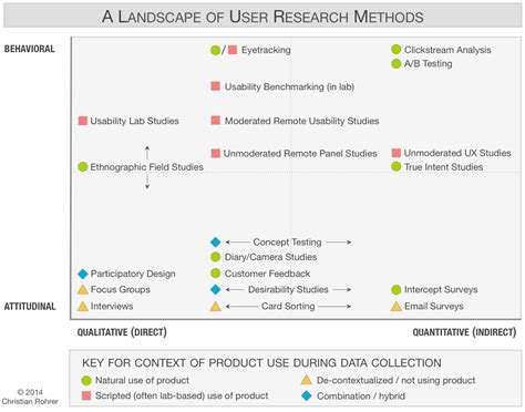 When To Use Which User Experience Research Methods User Research Report Template