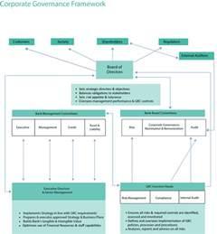 Audi Bank Call Center Bank Audi Sae Governance Framework