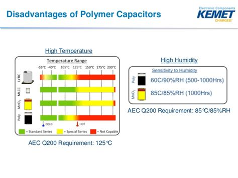 polymer capacitor derating polymer capacitors for automotive dc to dc converters