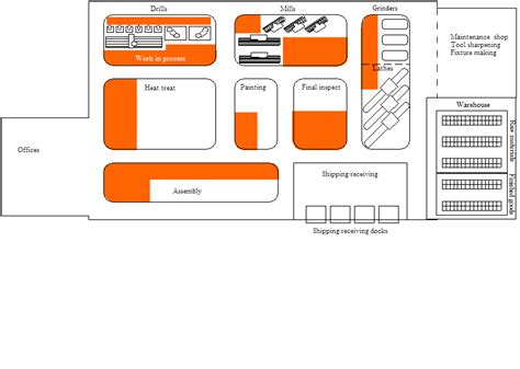 job shop layout november 2012 michel baudin s blog