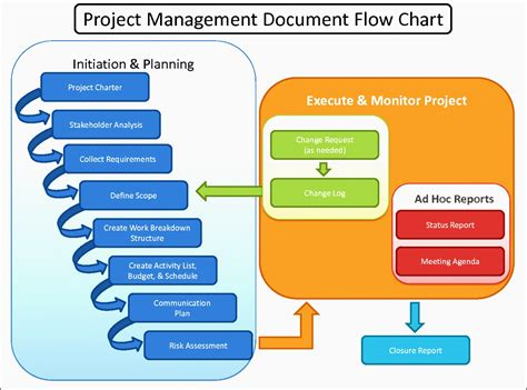 software engineering flowchart change request process flow diagram wiring diagrams
