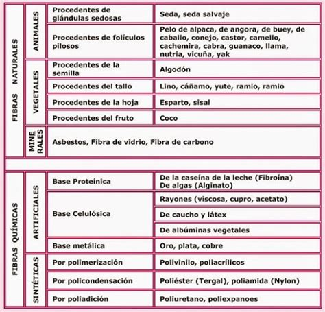 clasificacion de las cadenas musculares pdf el rincon de celestecielo historia de las fibras textiles