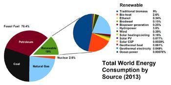 energy mix wikipedia