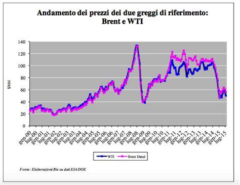 dove si trova la banca centrale europea tassi di petrolio gas mozzi europa