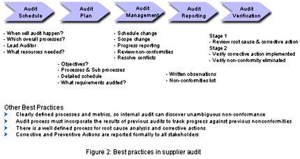 tag supplier audit best practices in supplier audit metricsstream