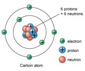 Phosphorus Protons Electrons And Neutrons Gcse Notes Atomic Structure